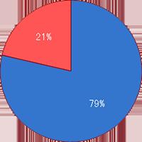 日本人種の変異割合